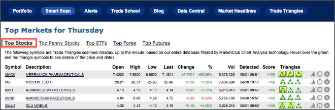 Marketclubs Top Markets Lists Ino Traders Blog