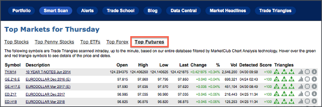 top futures list