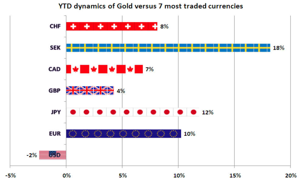 Gold Versus Top Currencies And The Winner Is Ino Traders Blog