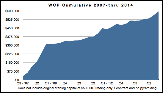 WCP Cumulative 2007 thru 2014