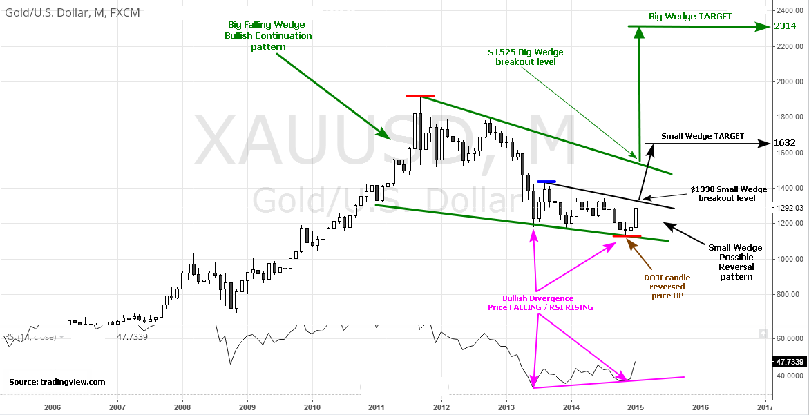 Gold Chart, small and big wedge chart patterns.