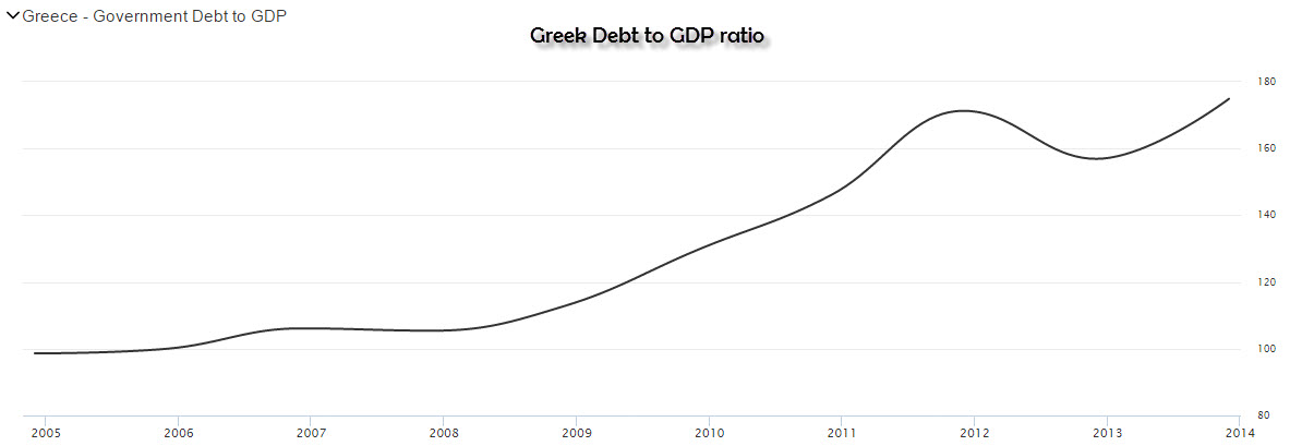 Greek Debt to GDP Ratio 2005 - 2014