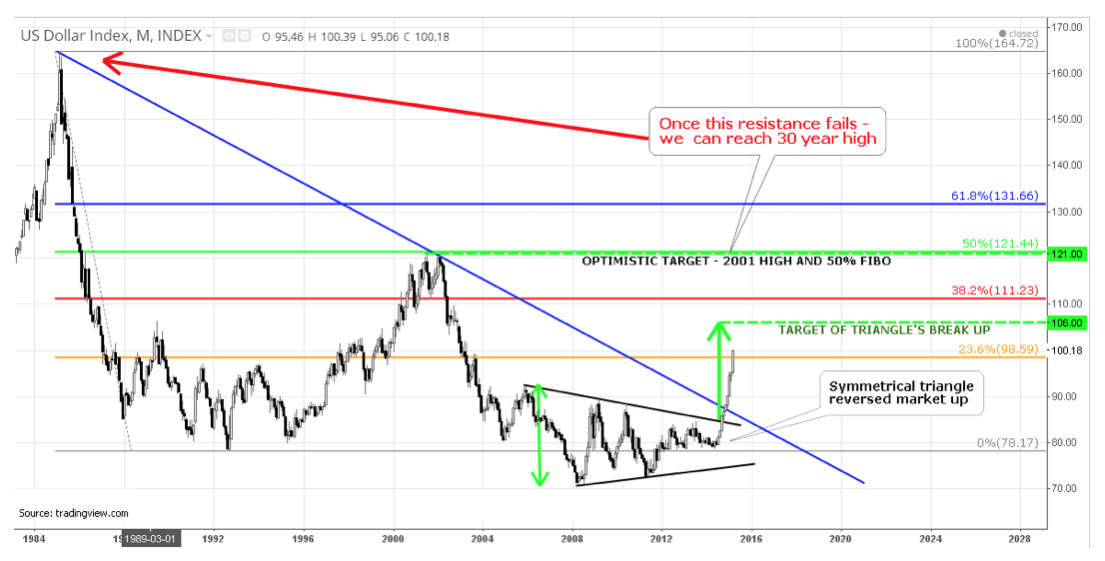 US Dollar Index Targets