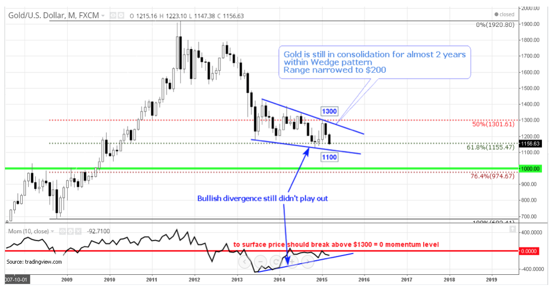 Gold / US Dollar Cross - Consolidation