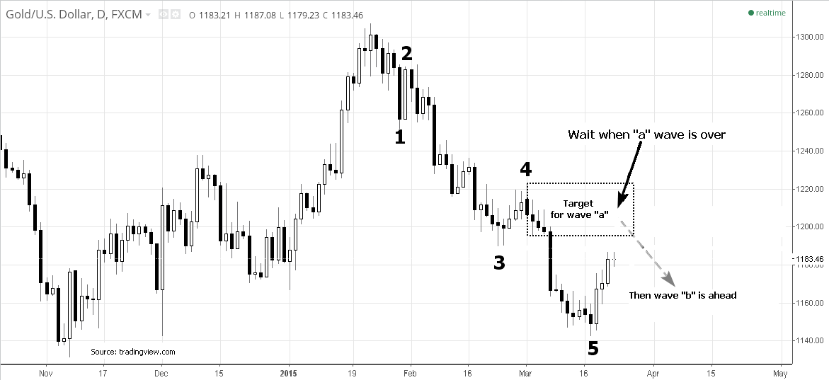 Daily Gold Elliott Wave Chart