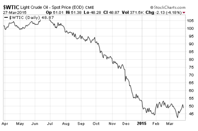 Light Crude Oil (WTIC) - Chart