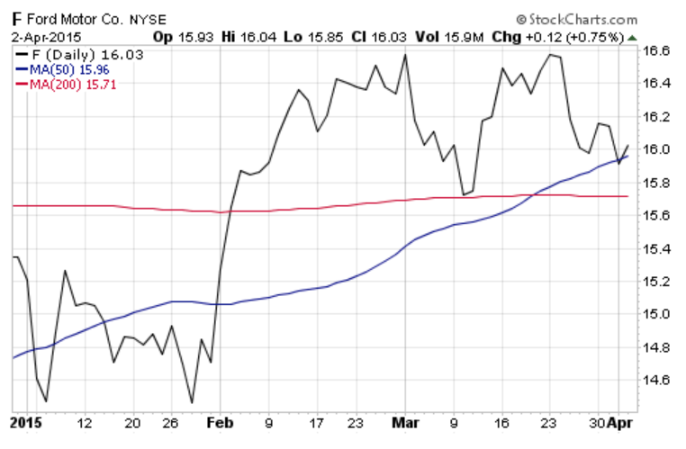 Ford Motor Co. (NYSE:F) Chart 2015 - 50 & 200 Day Moving Averages