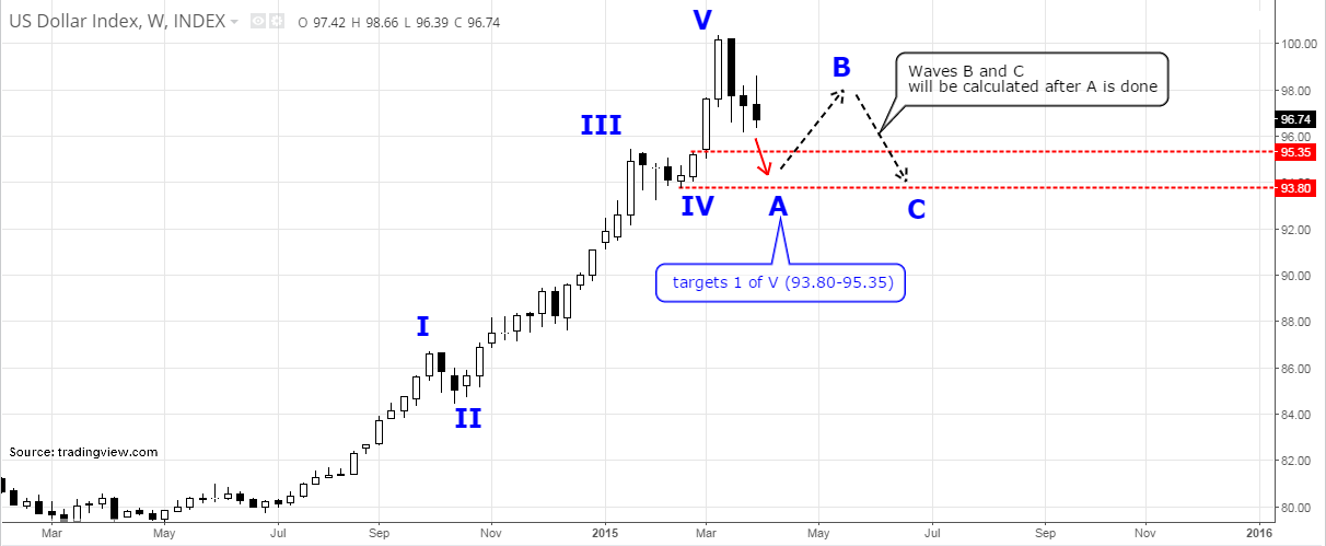 US Dollar Index - 5 Targets / Waves A, B & C