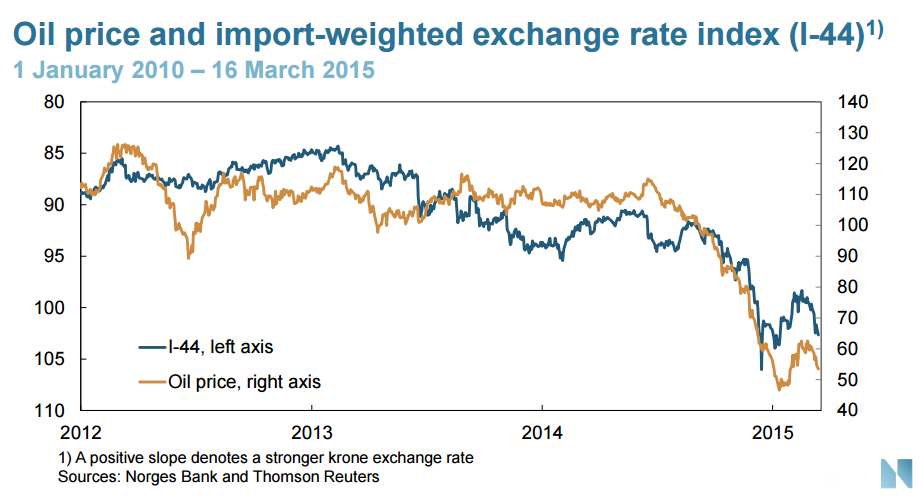 Chart Courtesy Of Norges Bank