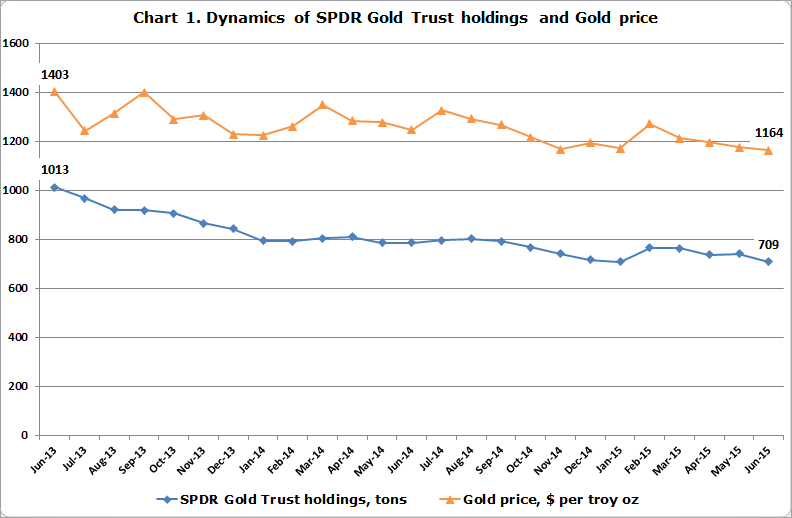 SPDR vs. Gold