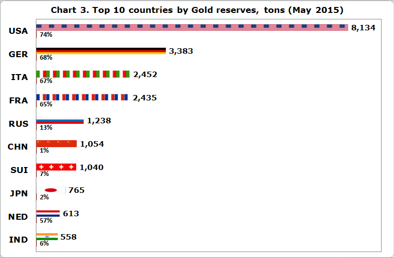 Top 10 Countries by Gold Reserves