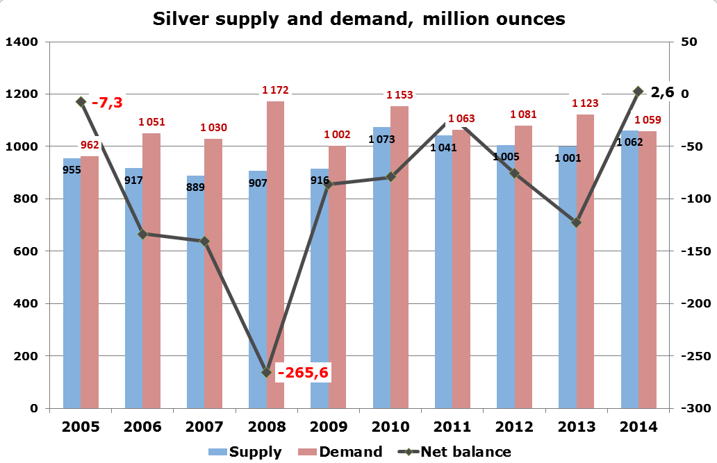 Silver Supply and Demand