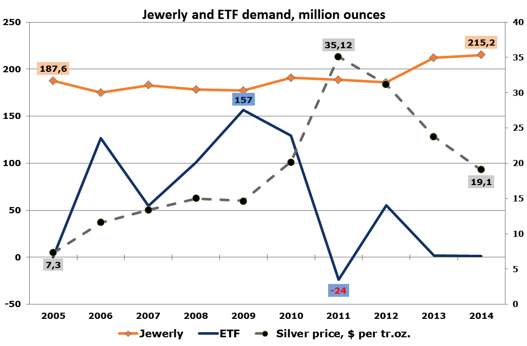 Jewerly and ETF Demand
