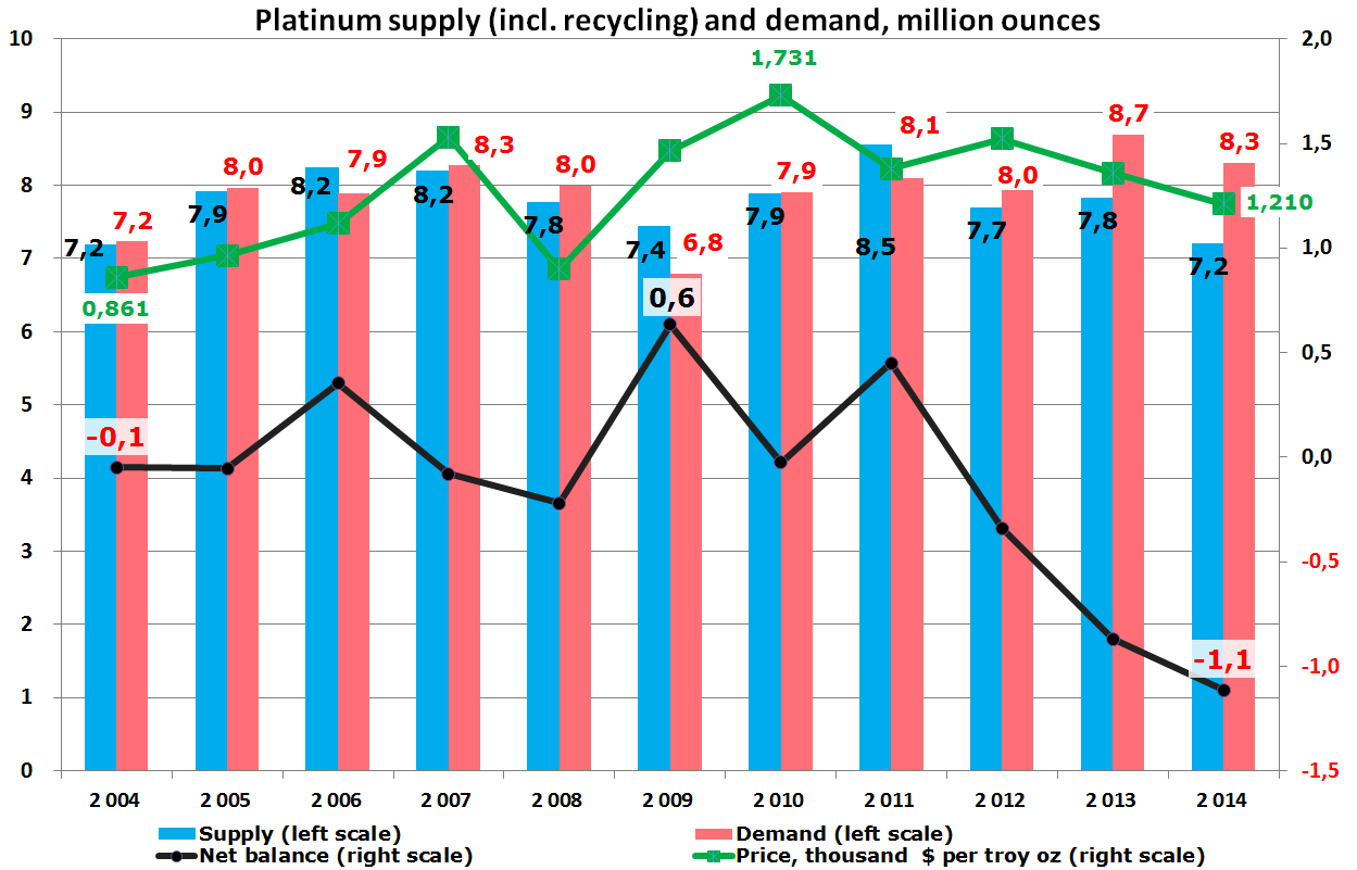 Platinum Supply and Demand
