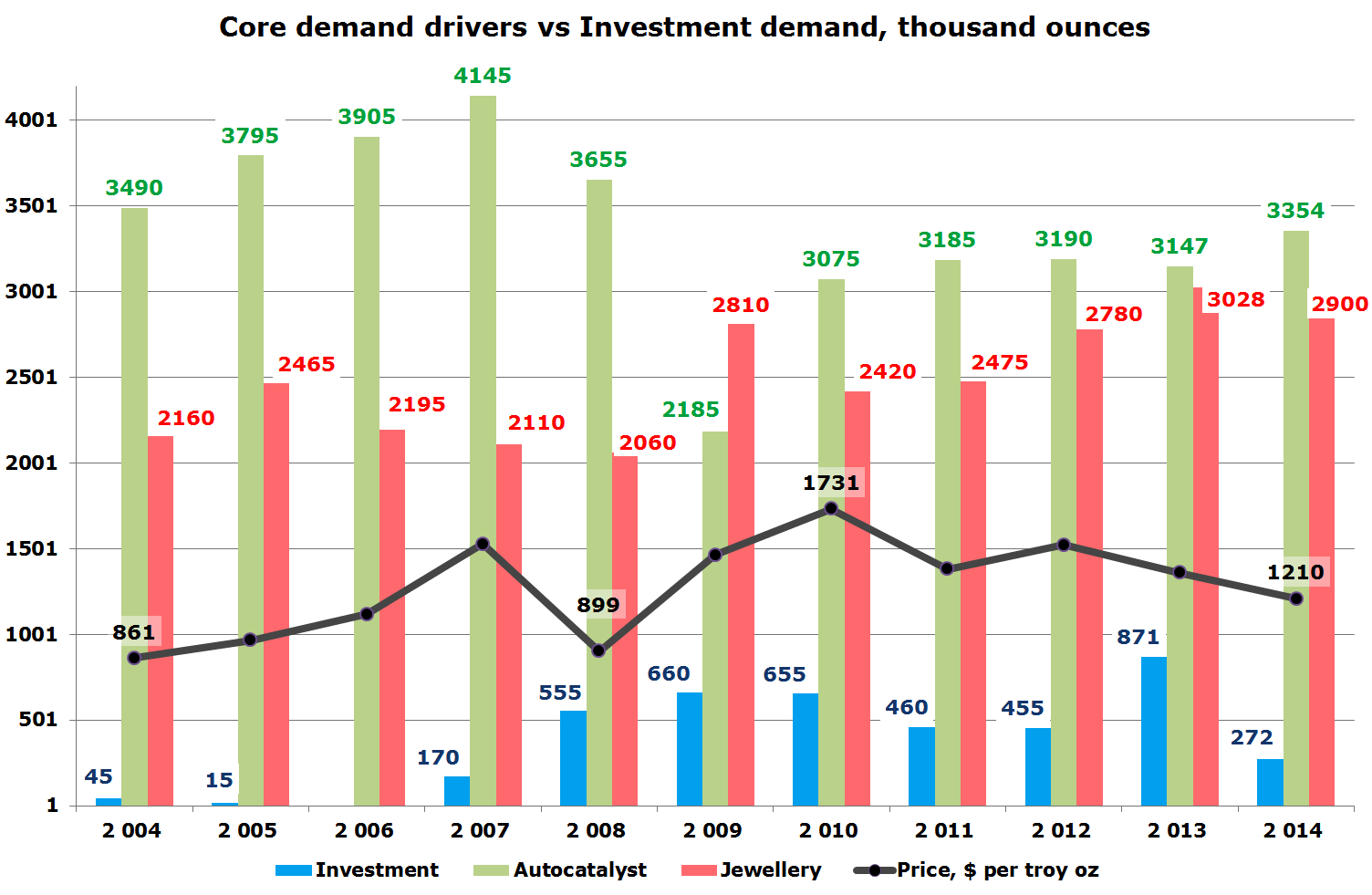 Platinum Core Demand Driver VS. Investment Demand