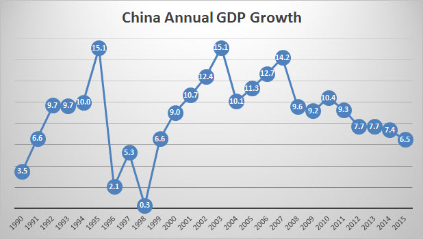 China Annual GDP Growth