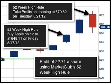 Forex 52 week high