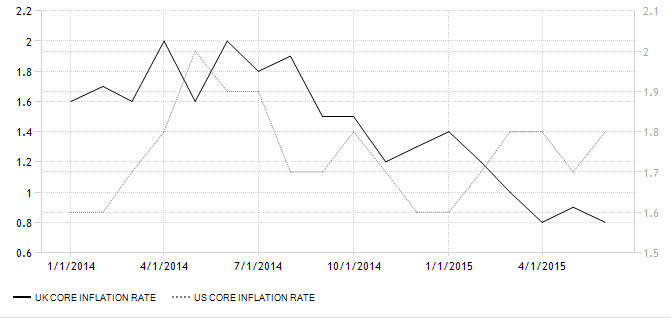 UK Core Inflation Rate VS. US Core Inflation Rate
