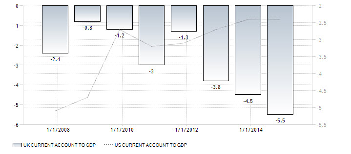 UK Current Account To GDP VS. US Current Account To GDP
