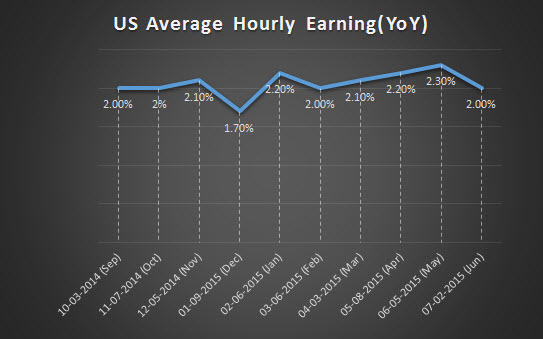 US Average Hourly Eraning (YoY)