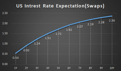 US Interest Rate Expectation (Swaps)