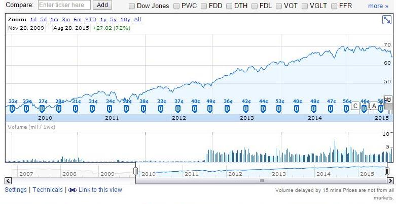 Google Finance dividend distributions and cumulative returns over the previous 5 years