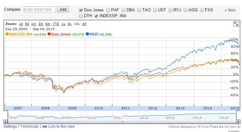 Google Finance comparison of cumulative returns over the past 8 years for PKW, Dow Jones and S&P 500