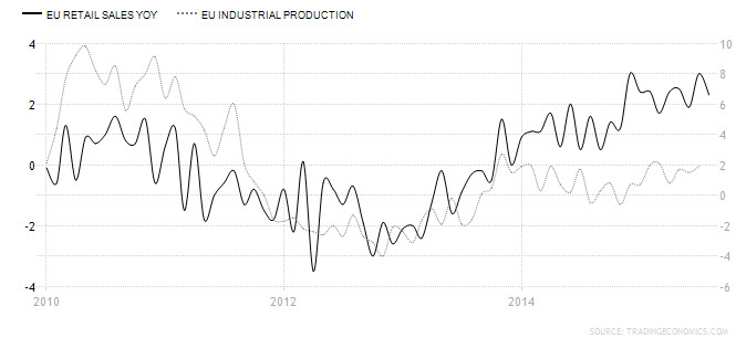 EU Retail Sales and EU Industrial Production