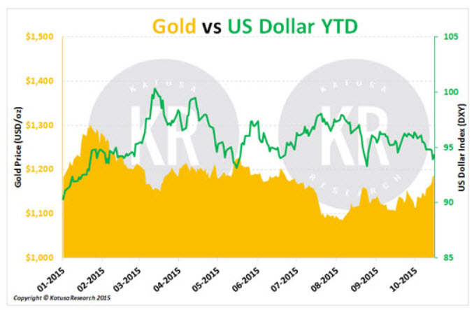 Gold vs. US Dollar YTD Chart