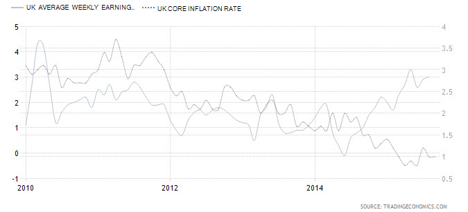 UK Avg. Weekly Earning Vs. UK Core Inflation Rate