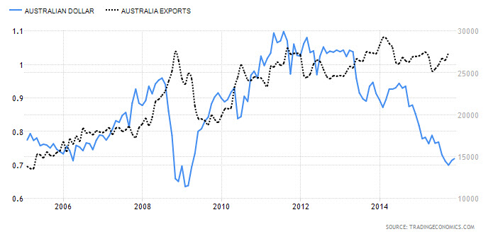 Chart of The Australian Dollar and Australian Exports