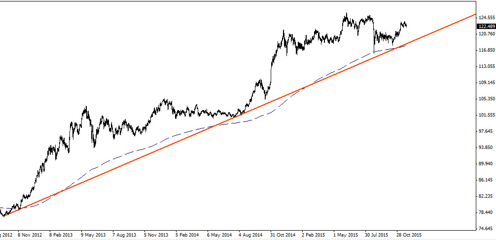 Daily Chart of The USD/JPY (FOREX:USDJPY)