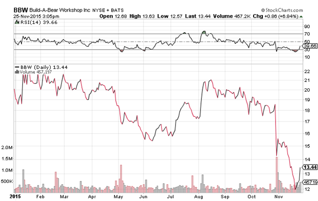 Daily Chart of Build-A-Bear Workshop Inc. (NYSE:BBW)