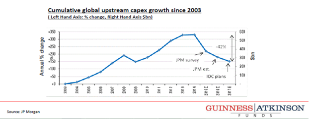 Cumulative Global Upstream CapEx Growth Since 2003