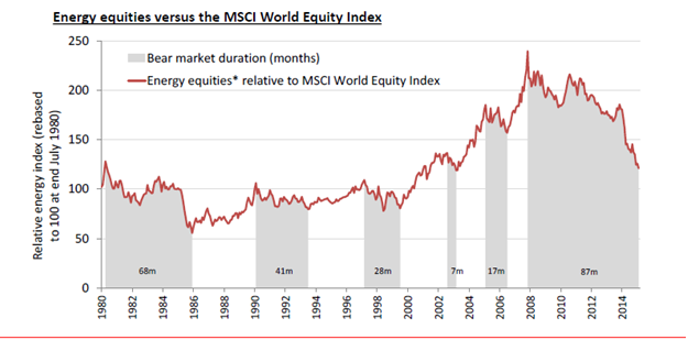 Energy Equities vs. The MSCI Equity World Index