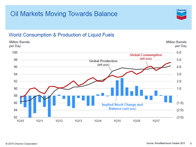 Chart of World Consumption $ Production of Liquid Fuels By Chevron