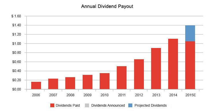 Dividend History of CVS from 2006 through 2015