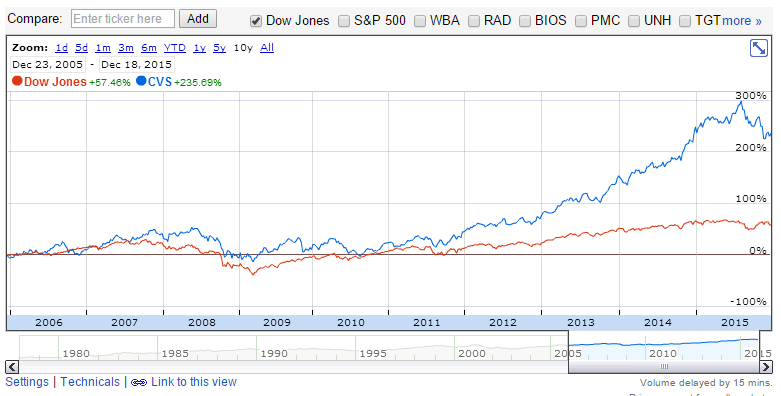 Google Finance performance between CVS and the Dow Jones over the previous 10-year time period