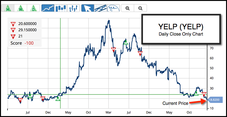 Daily Chart of Yelp Inc. (NYSE:YELP)