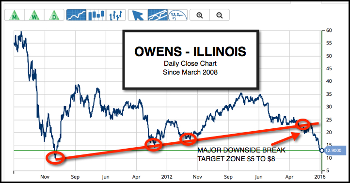 Daily Chart of Owens-Illinois, Inc. (NYSE:OI)