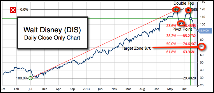 Daily Chart of The Walt Disny Company (NYSE:DIS)