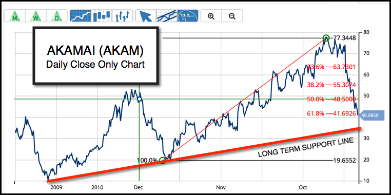 Daily Chart of Akamai Technologies Inc. (NASDAQ:AKAM)
