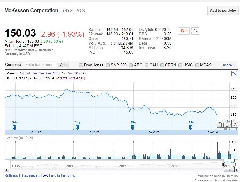 McKesson Has Hit A 52-Week Low - Buying Opportunity - INO com