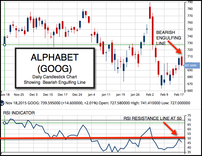 Daily Chart of Alphabet Inc.(NASDAQ:GOOG)
