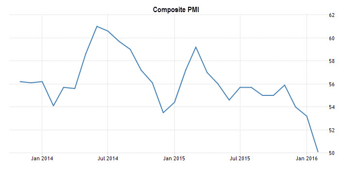 Chart of Composite PMI