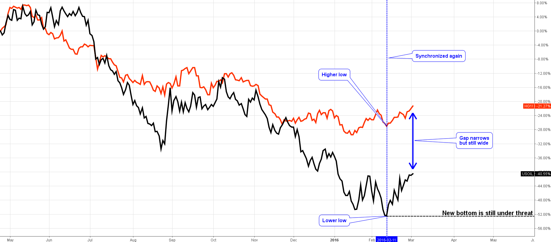 Daily Chart of the Copper-Crude Oil Correlation