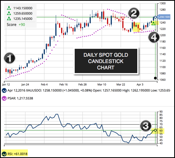 Daily Chart of Gold (FOREX:XAUUSDO)