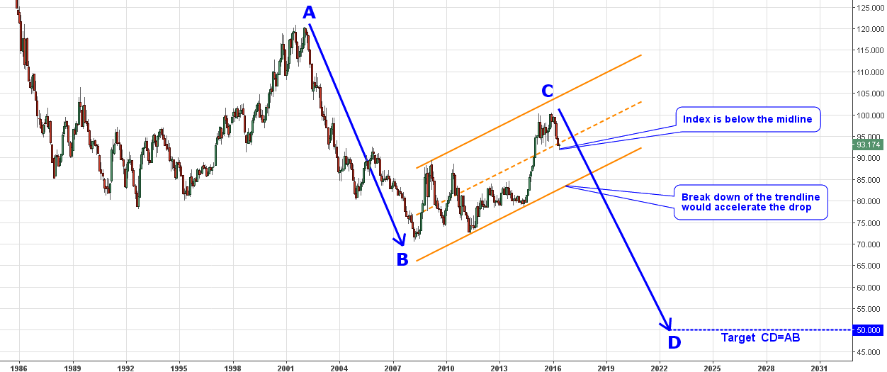 Chart 1 Dollar Index Monthly 1985 2016 Looks Bad