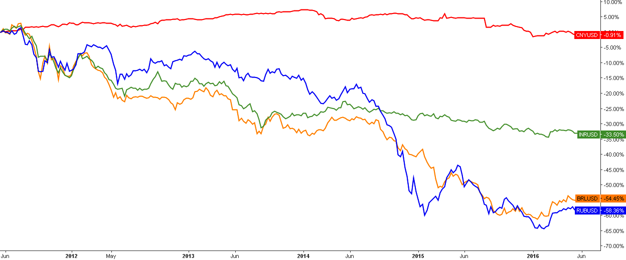 5-Year Dynamics of Top Emerging Currencies