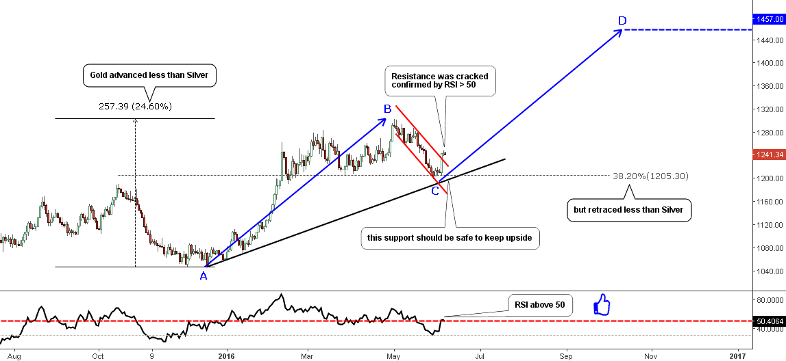 Gold: Daily Chart